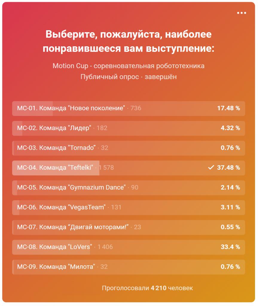 mc2018_votes_2
